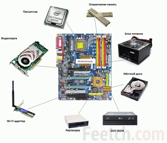 Компоненты компьютера