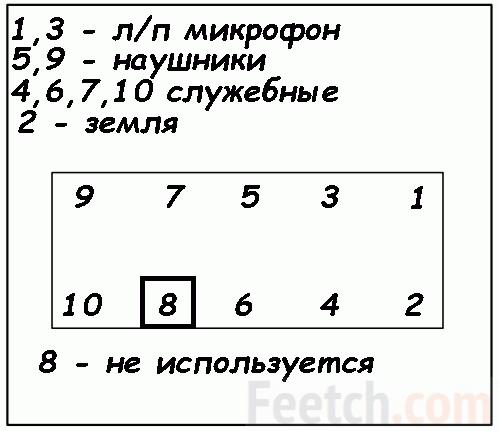 Скрин интерфейса распиновки