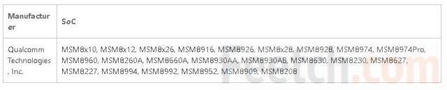 Чипсеты телефонов на платформе Windows