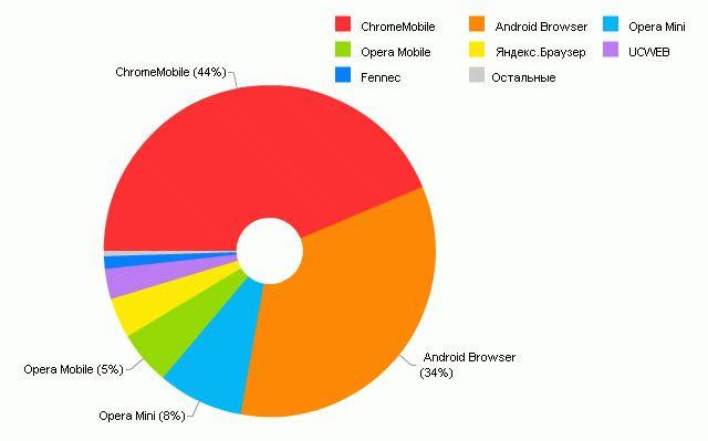 Статистика популряности мобильных браузеров