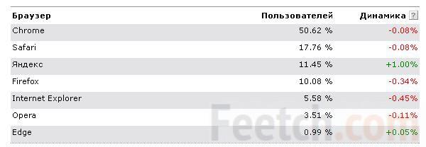 Рейтинг популярности браузеров в 2016 году