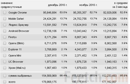 Рейтинг наиболее быстрых браузеров для Windows 10 64 bit