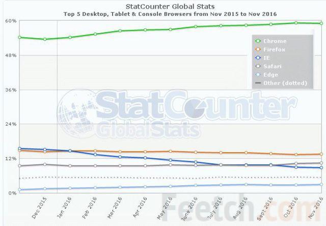 Диаграмма от StatCounter