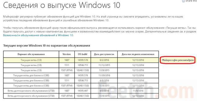 Версии Windows 10 по вариантам обслуживания